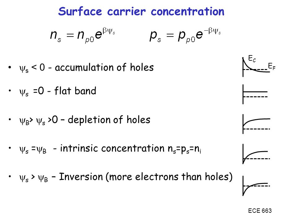  s < 0 - accumulation of holes  s =0 - flat band  B >  s >0 – depletion of holes  s =  B - intrinsic concentration n s =p s =n i  s >  B – Inv