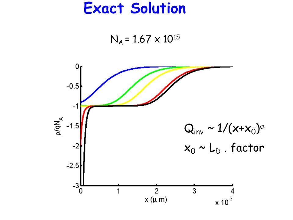 Exact Solution N A = 1.67 x 10 15 Q inv ~ 1/(x+x 0 )  x 0 ~ L D. factor