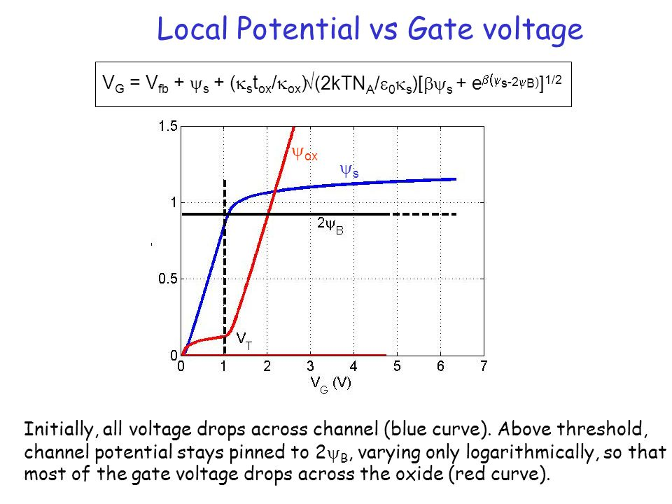 Local Potential vs Gate voltage V G = V fb +  s + (  s t ox /  ox ) √(2kTN A /  0  s )[  s + e  s -2  B ) ] 1/2 Initially, all voltage drop