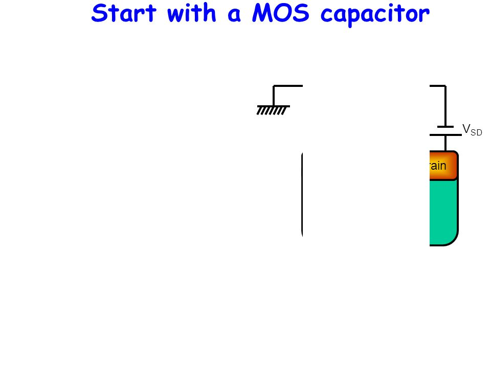 Substrate Channel Drain Insulator Gate Source V SD V SG Start with a MOS capacitor
