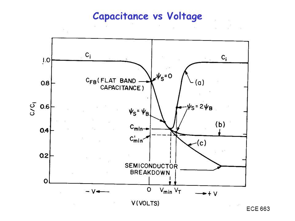 ECE 663 Capacitance vs Voltage