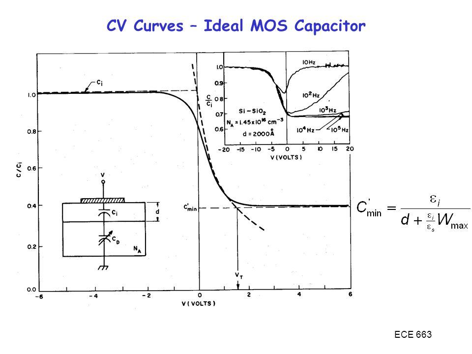 ECE 663 CV Curves – Ideal MOS Capacitor