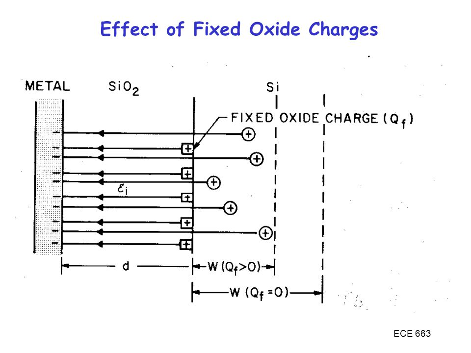 ECE 663 Effect of Fixed Oxide Charges