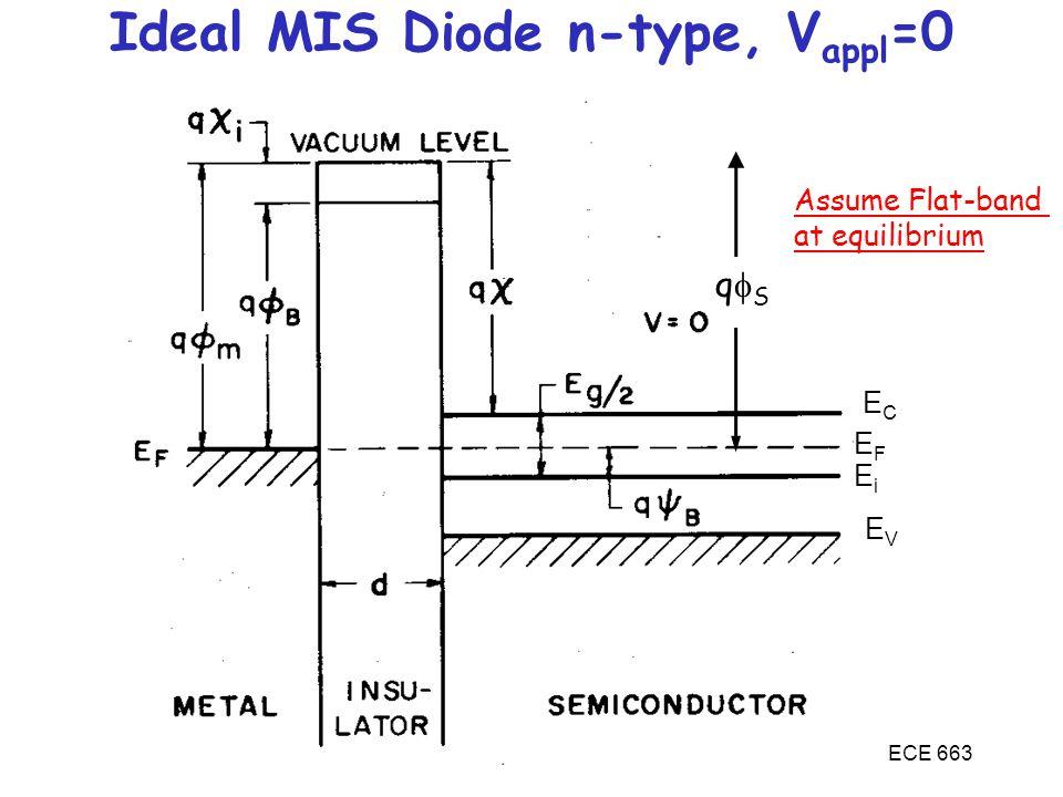 ECE 663 ECEC EFEF EVEV EiEi Ideal MIS Diode n-type, V appl =0 Assume Flat-band at equilibrium qSqS