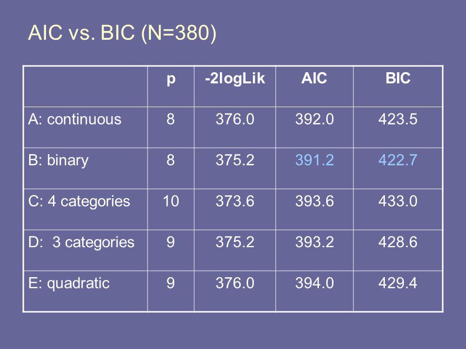 AIC vs.