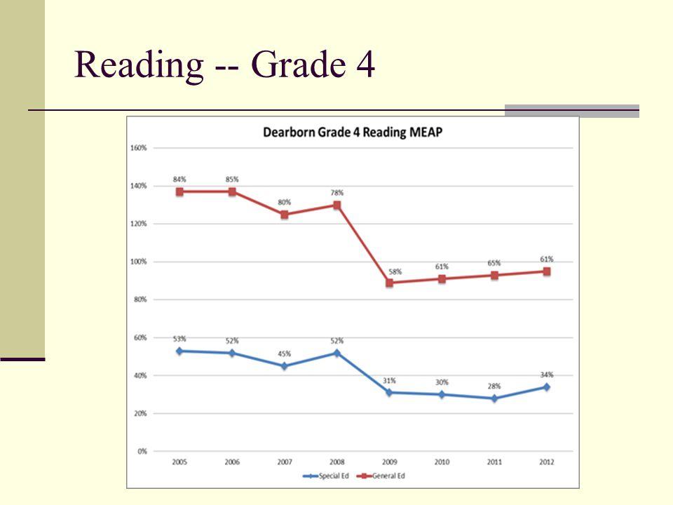 3 Reading -- Grade 4