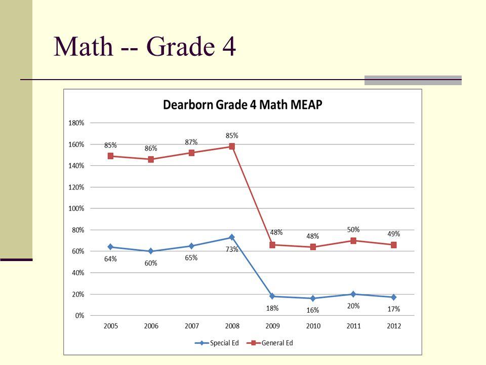 4 Math -- Grade 4