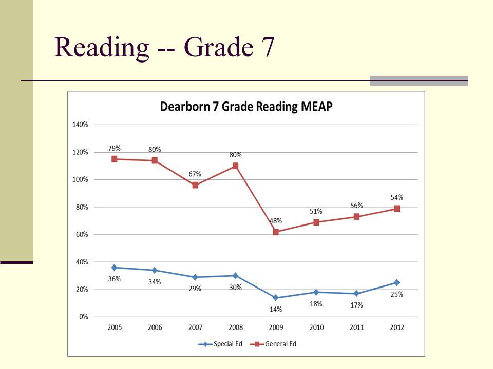5 Reading -- Grade 7