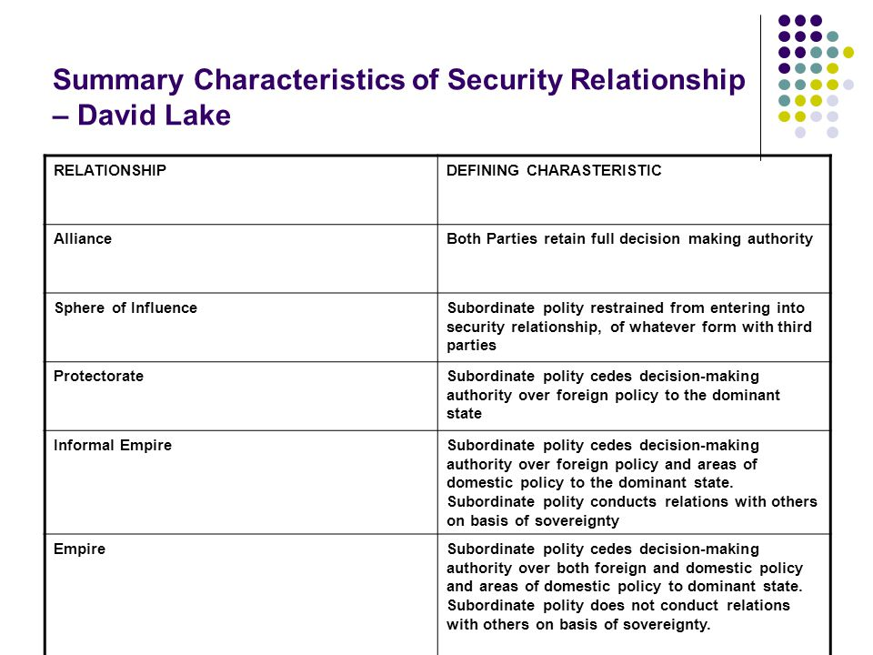 Summary Characteristics of Security Relationship – David Lake RELATIONSHIPDEFINING CHARASTERISTIC AllianceBoth Parties retain full decision making authority Sphere of InfluenceSubordinate polity restrained from entering into security relationship, of whatever form with third parties ProtectorateSubordinate polity cedes decision-making authority over foreign policy to the dominant state Informal EmpireSubordinate polity cedes decision-making authority over foreign policy and areas of domestic policy to the dominant state.