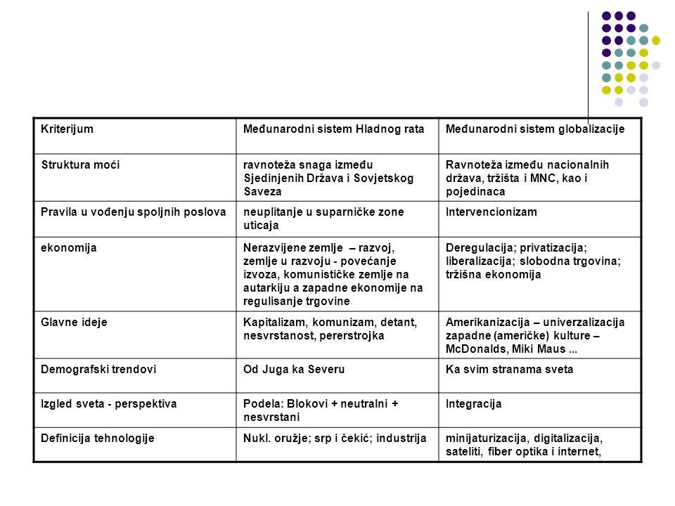 KriterijumMeđunarodni sistem Hladnog rataMeđunarodni sistem globalizacije Struktura moćiravnoteža snaga između Sjedinjenih Država i Sovjetskog Saveza Ravnoteža između nacionalnih država, tržišta i MNC, kao i pojedinaca Pravila u vođenju spoljnih poslovaneuplitanje u suparničke zone uticaja Intervencionizam ekonomijaNerazvijene zemlje – razvoj, zemlje u razvoju - povećanje izvoza, komunističke zemlje na autarkiju a zapadne ekonomije na regulisanje trgovine Deregulacija; privatizacija; liberalizacija; slobodna trgovina; tržišna ekonomija Glavne idejeKapitalizam, komunizam, detant, nesvrstanost, pererstrojka Amerikanizacija – univerzalizacija zapadne (američke) kulture – McDonalds, Miki Maus...