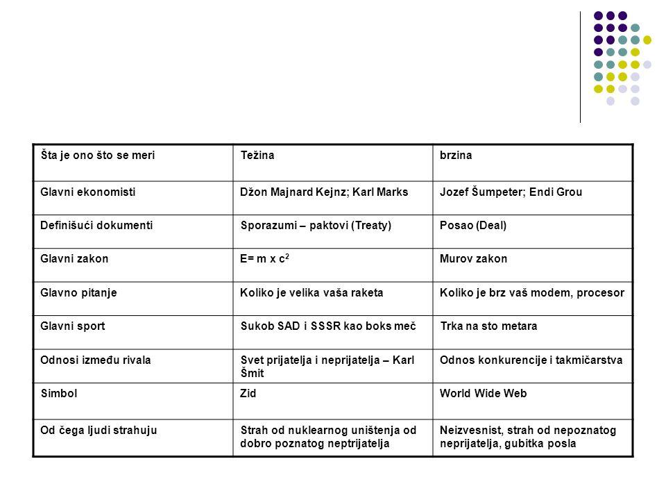 Šta je ono što se meriTežinabrzina Glavni ekonomistiDžon Majnard Kejnz; Karl MarksJozef Šumpeter; Endi Grou Definišući dokumentiSporazumi – paktovi (Treaty)Posao (Deal) Glavni zakonE= m x c2E= m x c2 Murov zakon Glavno pitanjeKoliko je velika vaša raketaKoliko je brz vaš modem, procesor Glavni sportSukob SAD i SSSR kao boks mečTrka na sto metara Odnosi između rivalaSvet prijatelja i neprijatelja – Karl Šmit Odnos konkurencije i takmičarstva SimbolZidWorld Wide Web Od čega ljudi strahujuStrah od nuklearnog uništenja od dobro poznatog neptrijatelja Neizvesnist, strah od nepoznatog neprijatelja, gubitka posla