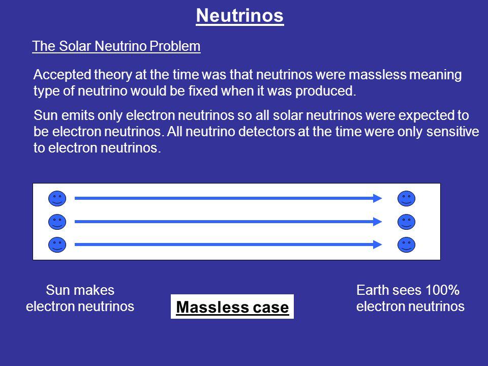 Neutrinos The Solar Neutrino Problem Sun makes electron neutrinos Earth sees 33% electron neutrinos Non zero mass case But if neutrinos have mass, they could change flavour.