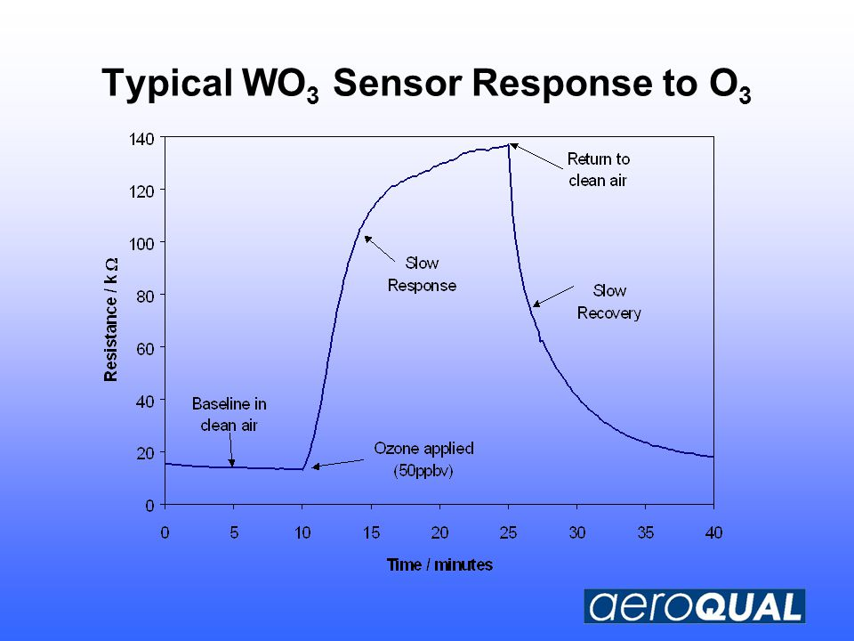 Typical WO 3 Sensor Response to O 3