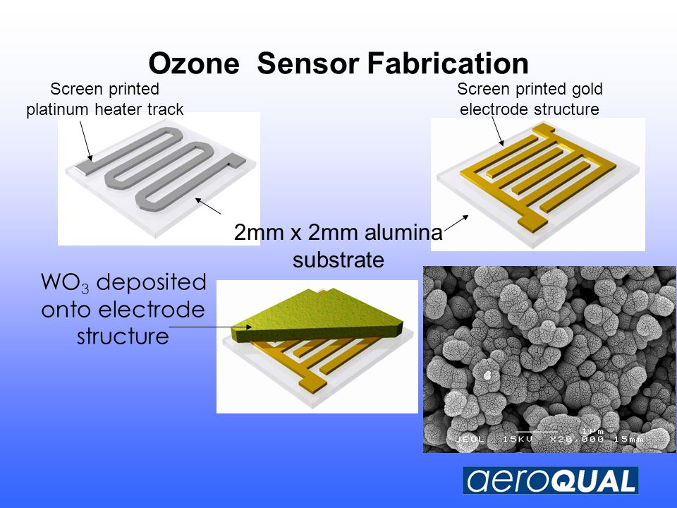 Ozone Sensor Fabrication Screen printed platinum heater track Screen printed gold electrode structure WO 3 deposited onto electrode structure 2mm x 2mm alumina substrate