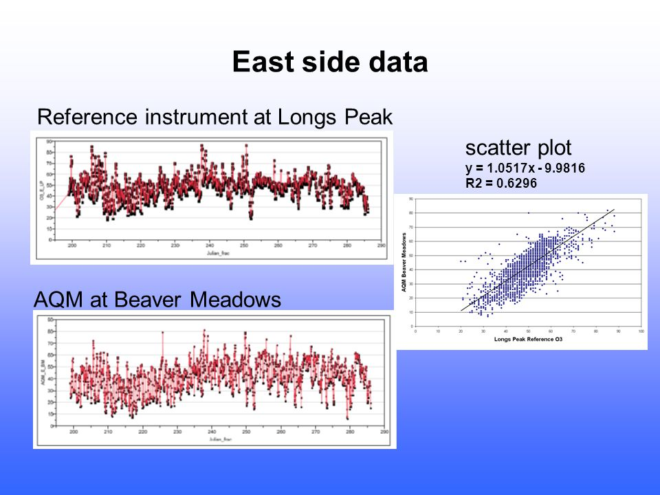 East side data Reference instrument at Longs Peak AQM at Beaver Meadows scatter plot y = 1.0517x - 9.9816 R2 = 0.6296