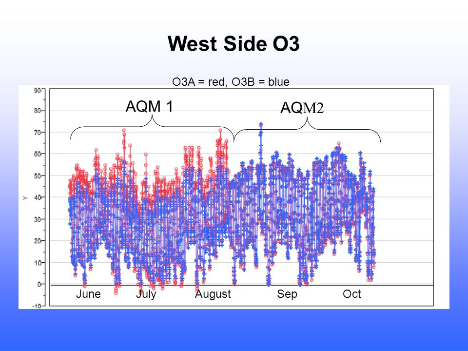 West Side O3 AQM 1 AQ M2 O3A = red, O3B = blue June July August Sep Oct