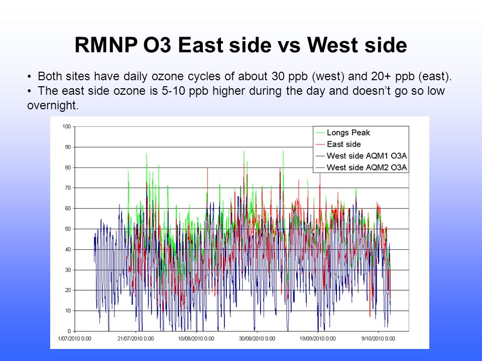 RMNP O3 East side vs West side Both sites have daily ozone cycles of about 30 ppb (west) and 20+ ppb (east).
