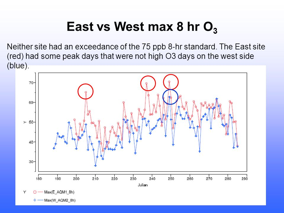 East vs West max 8 hr O 3 Neither site had an exceedance of the 75 ppb 8 ‐ hr standard.