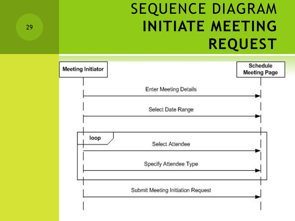SEQUENCE DIAGRAM INITIATE MEETING REQUEST 29