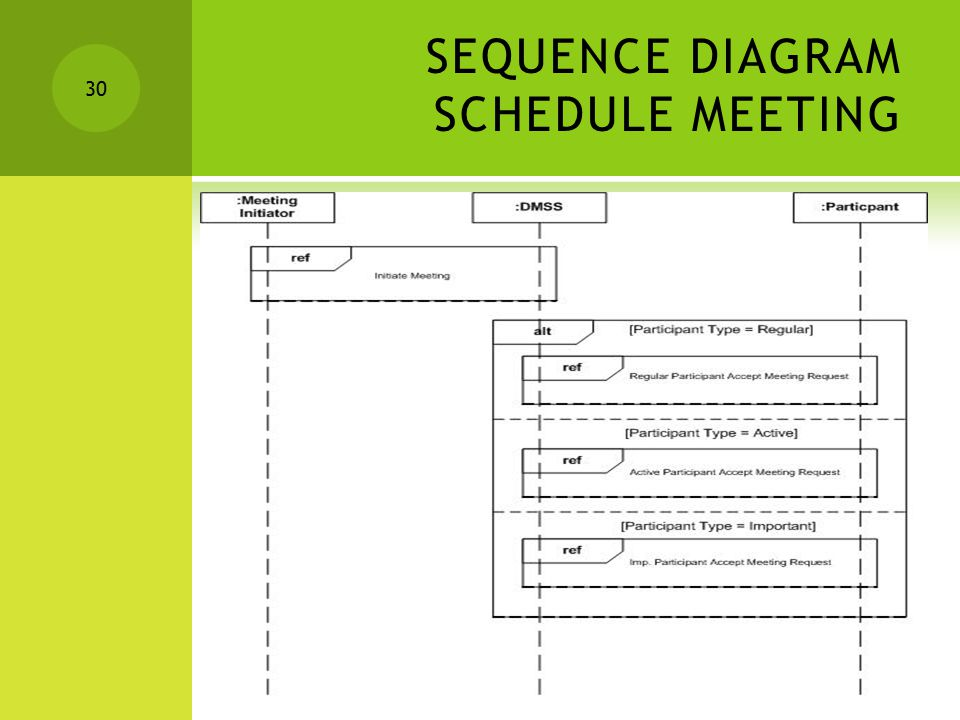 SEQUENCE DIAGRAM SCHEDULE MEETING 30