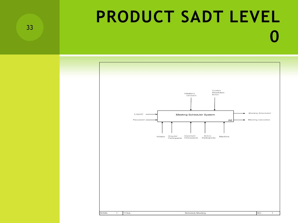 PRODUCT SADT LEVEL 0 33