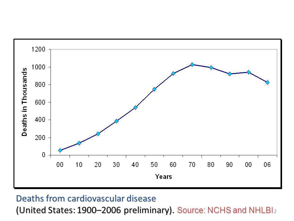 3 Deaths from cardiovascular disease (United States: 1900–2006 preliminary).