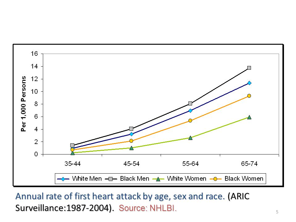 5 Annual rate of first heart attack by age, sex and race.