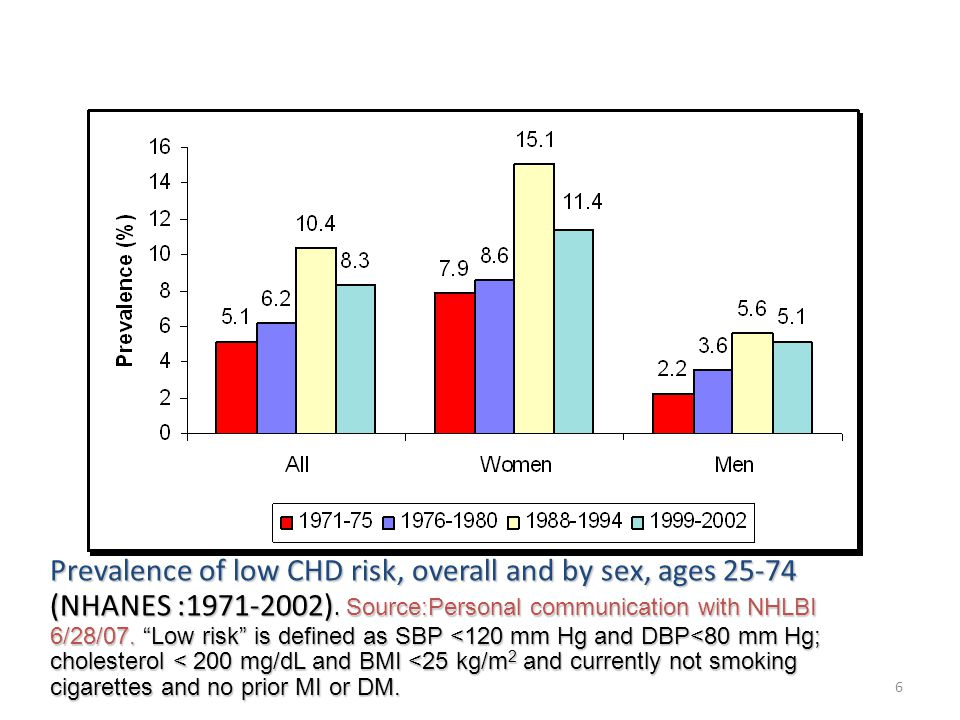 6 Prevalence of low CHD risk, overall and by sex, ages 25-74 (NHANES :1971-2002).