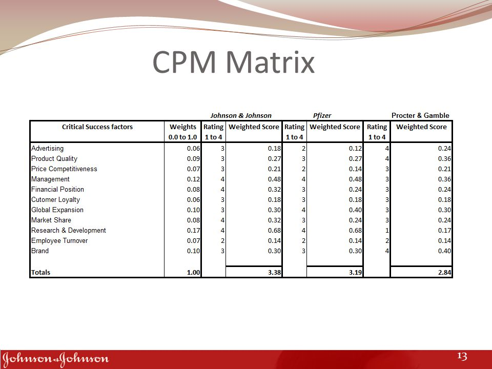 CPM Matrix 13