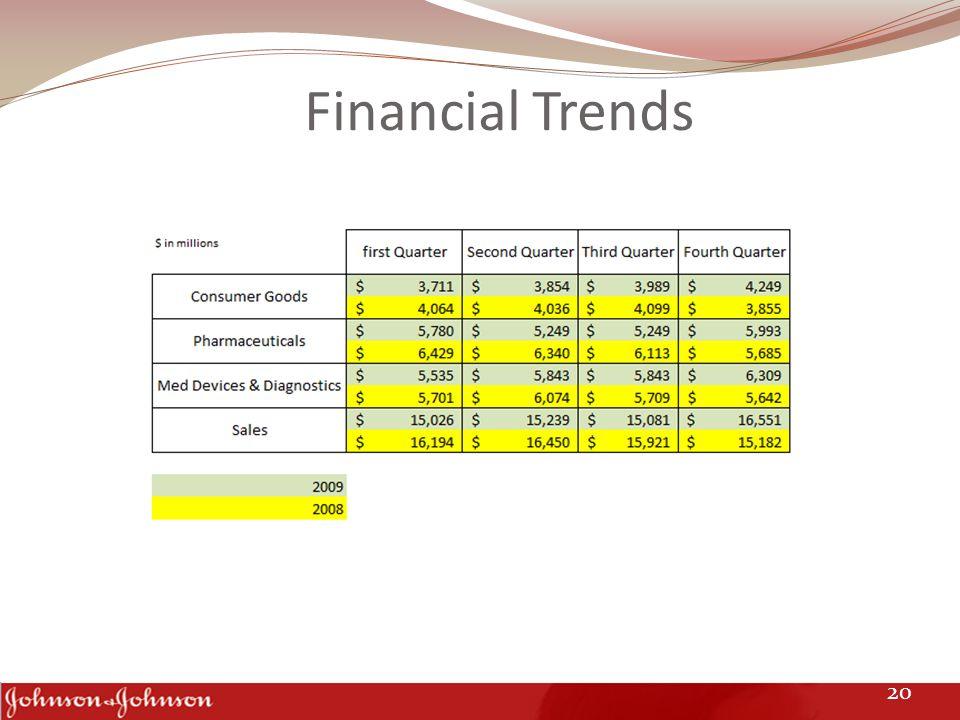 Financial Trends 20