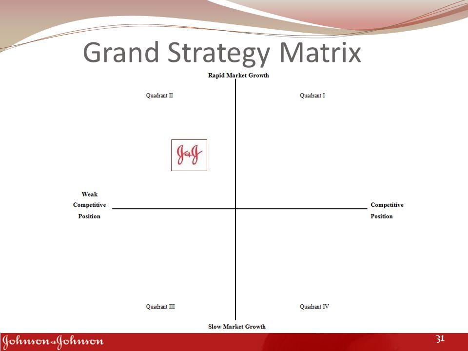 Grand Strategy Matrix 31