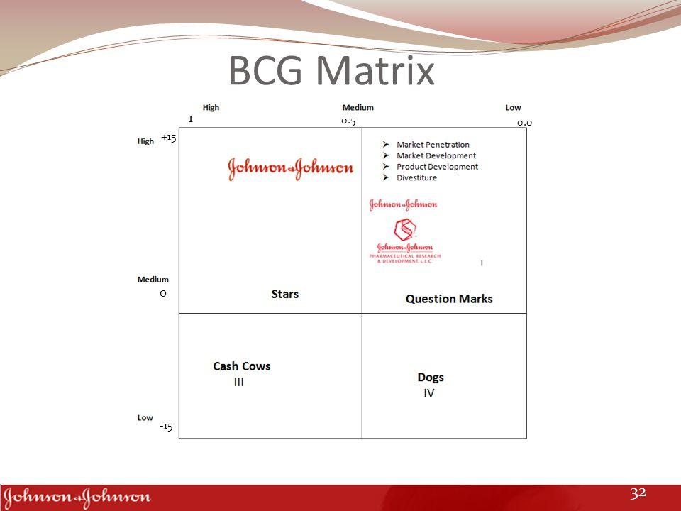 BCG Matrix +15 -15 1 0.5 0.0 0 32