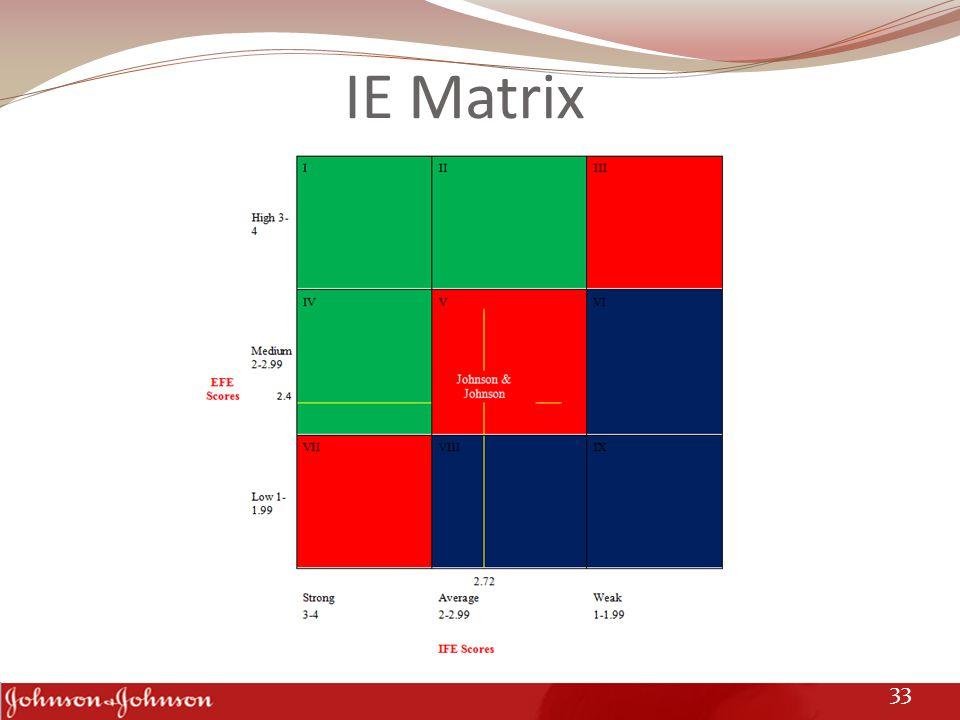 IE Matrix 33