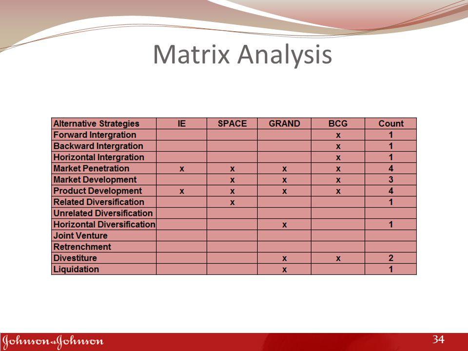 Matrix Analysis 34