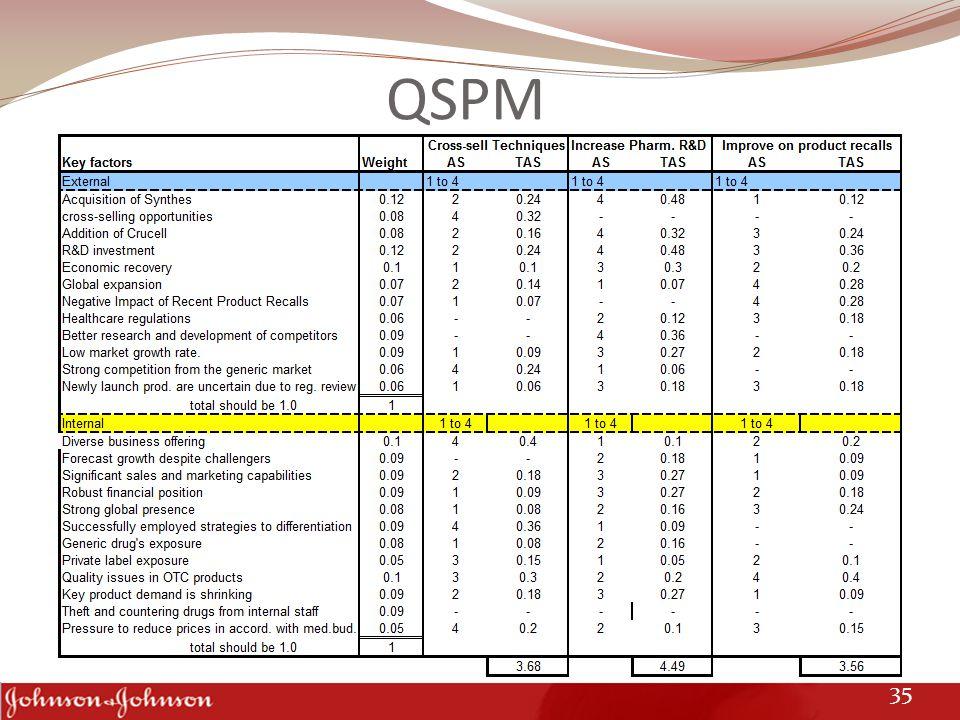 QSPM 35