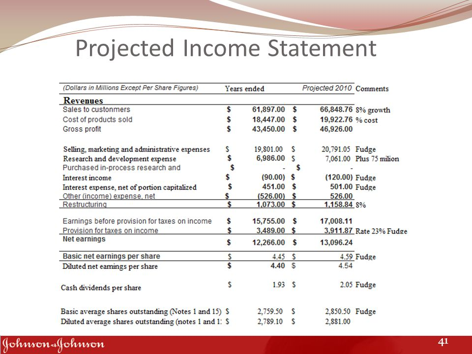 Projected Income Statement 41