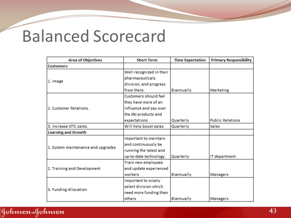 Balanced Scorecard 43