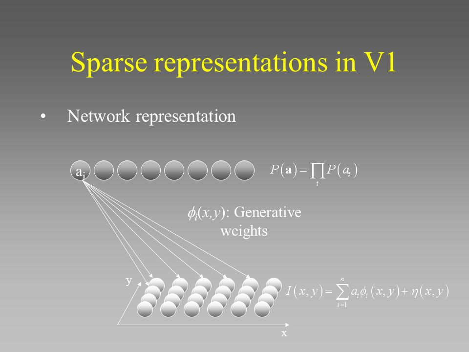 Sparse representations in V1 Network representation aiai x y  i (x,y): Generative weights