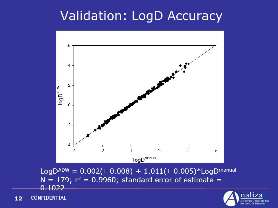 12 CONFIDENTIAL Validation: LogD Accuracy LogD ADW = 0.002(± 0.008) + 1.011(± 0.005)*LogD manual N = 179; r 2 = 0.9960; standard error of estimate = 0.1022