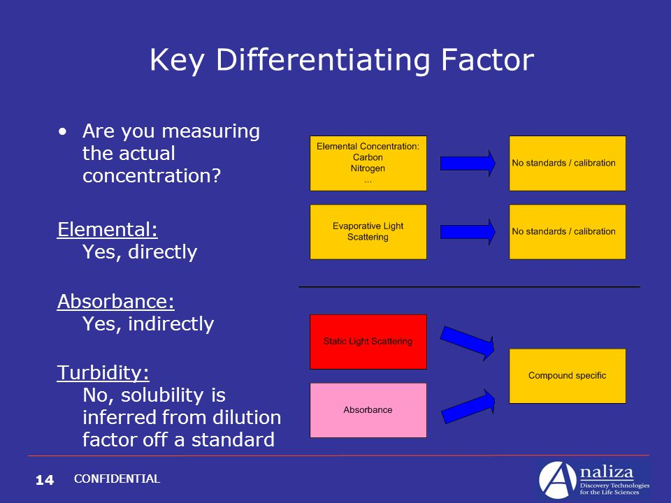 14 CONFIDENTIAL Key Differentiating Factor Are you measuring the actual concentration? Elemental: Yes, directly Absorbance: Yes, indirectly Turbidity: