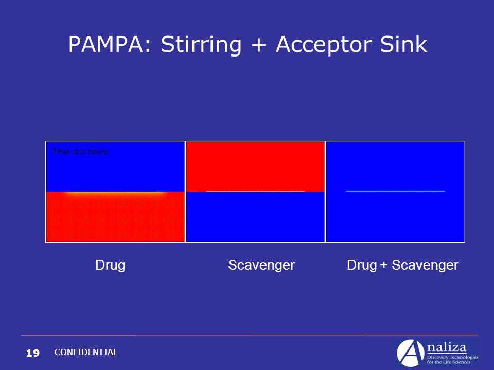 19 CONFIDENTIAL PAMPA: Stirring + Acceptor Sink Drug Scavenger Drug + Scavenger