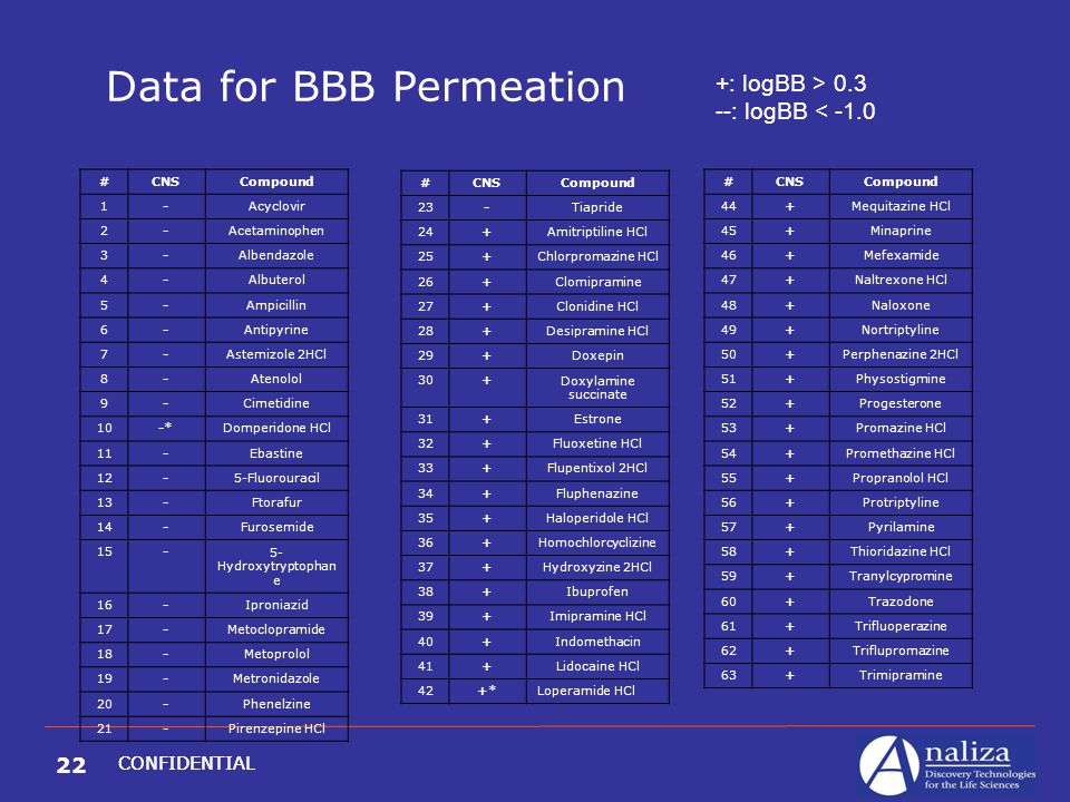 22 CONFIDENTIAL Data for BBB Permeation #CNSCompound 1-Acyclovir 2-Acetaminophen 3-Albendazole 4-Albuterol 5-Ampicillin 6-Antipyrine 7-Astemizole 2HCl 8-Atenolol 9-Cimetidine 10-*Domperidone HCl 11-Ebastine 12-5-Fluorouracil 13-Ftorafur 14-Furosemide 15-5- Hydroxytryptophan e 16-Iproniazid 17-Metoclopramide 18-Metoprolol 19-Metronidazole 20-Phenelzine 21-Pirenzepine HCl #CNSCompound 23-Tiapride 24+Amitriptiline HCl 25+Chlorpromazine HCl 26+Clomipramine 27+Clonidine HCl 28+Desipramine HCl 29+Doxepin 30+Doxylamine succinate 31+Estrone 32+Fluoxetine HCl 33+Flupentixol 2HCl 34+Fluphenazine 35+Haloperidole HCl 36+Homochlorcyclizine 37+Hydroxyzine 2HCl 38+Ibuprofen 39+Imipramine HCl 40+Indomethacin 41+Lidocaine HCl 42+*Loperamide HCl #CNSCompound 44+Mequitazine HCl 45+Minaprine 46+Mefexamide 47+Naltrexone HCl 48+Naloxone 49+Nortriptyline 50+Perphenazine 2HCl 51+Physostigmine 52+Progesterone 53+Promazine HCl 54+Promethazine HCl 55+Propranolol HCl 56+Protriptyline 57+Pyrilamine 58+Thioridazine HCl 59+Tranylcypromine 60+Trazodone 61+Trifluoperazine 62+Triflupromazine 63+Trimipramine +: logBB > 0.3 --: logBB < -1.0