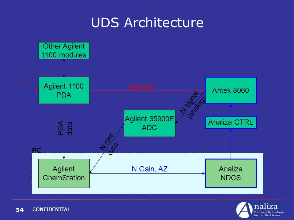 34 CONFIDENTIAL UDS Architecture Agilent 1100 PDA Antek 8060 Agilent ChemStation Analiza NDCS Agilent 35900E ADC Sample N Gain, AZ N signal (analog) N