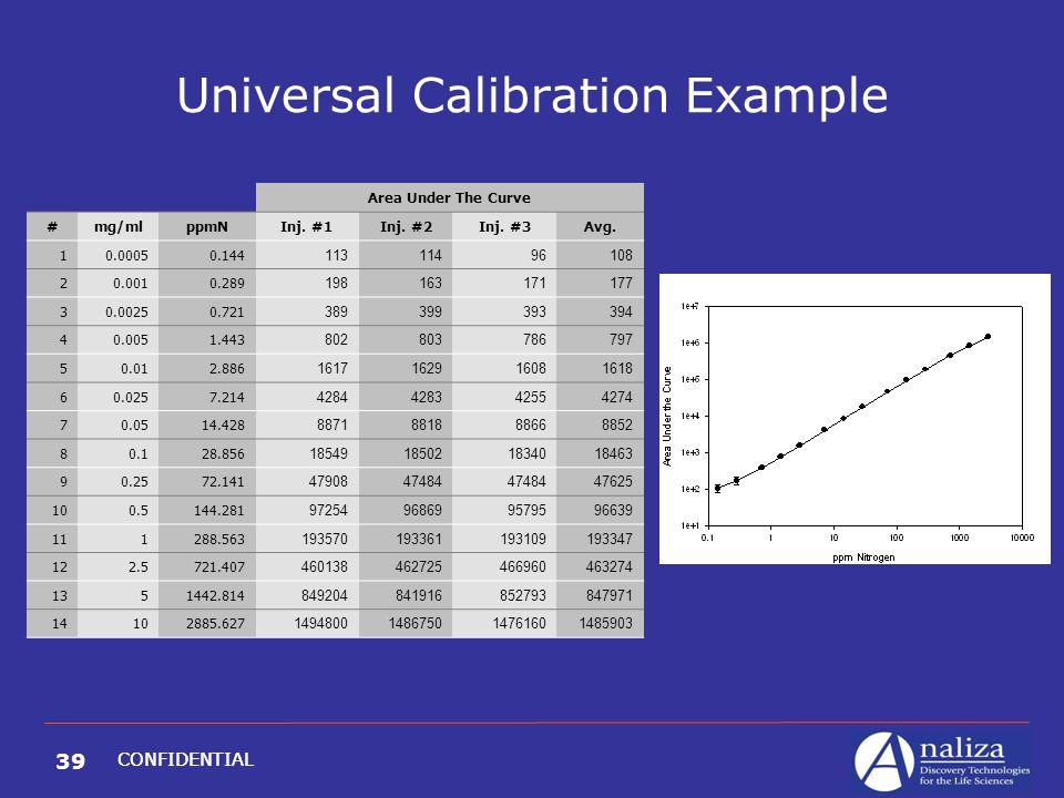 39 CONFIDENTIAL Universal Calibration Example Area Under The Curve #mg/mlppmNInj. #1Inj. #2Inj. #3Avg. 10.00050.144 11311496108 20.0010.289 1981631711