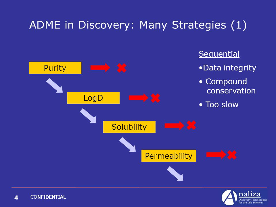 4 CONFIDENTIAL ADME in Discovery: Many Strategies (1) Purity LogD Solubility Permeability     Sequential Data integrity Compound conservation Too slow