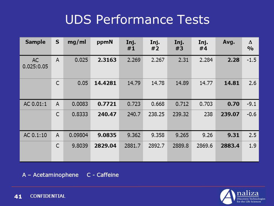 41 CONFIDENTIAL UDS Performance Tests SampleSmg/mlppmNInj.