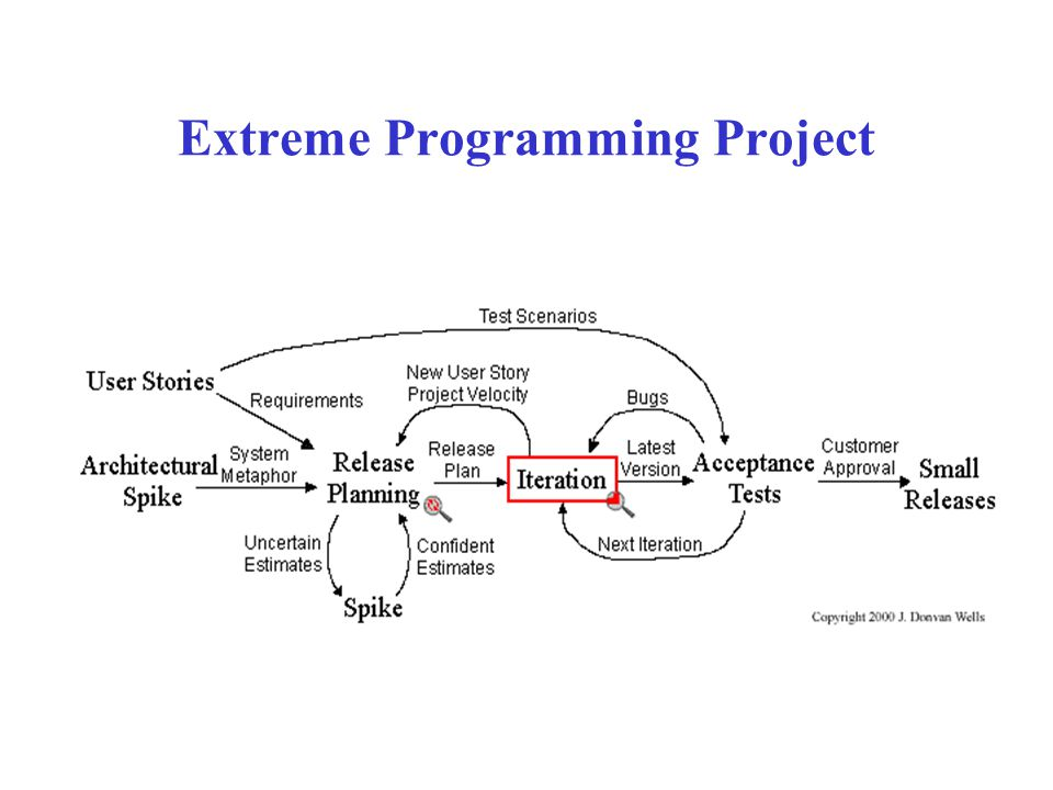 Extreme Programming Project