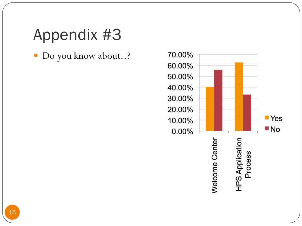 Appendix #4.1 How often do you get information from the FRA.