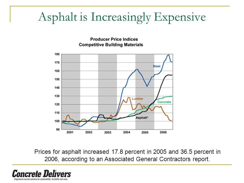 Asphalt is Increasingly Expensive Prices for asphalt increased 17.8 percent in 2005 and 36.5 percent in 2006, according to an Associated General Contractors report.