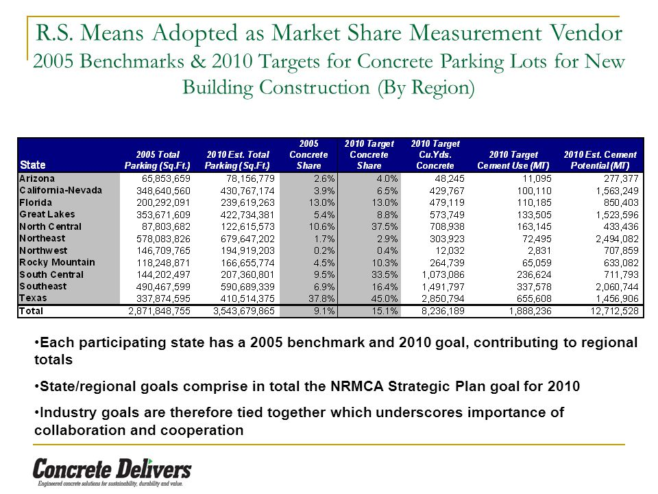 R.S. Means Adopted as Market Share Measurement Vendor 2005 Benchmarks & 2010 Targets for Concrete Parking Lots for New Building Construction (By Regio